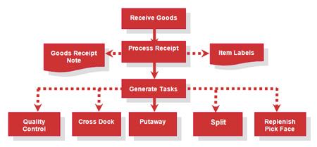 goods_receipt