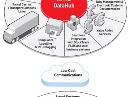 ATMS DataHub – Integration